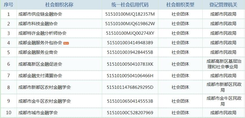成都金融类社团组织10家_中国社会组织