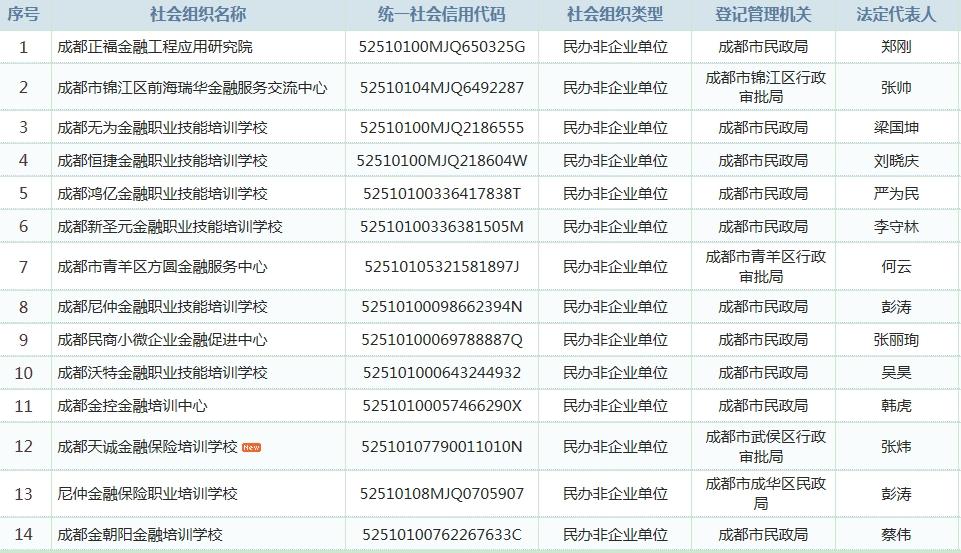 成都金融类民办非企业单位14家_中国社会组织